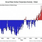 Global+Temperature+Anomaly
