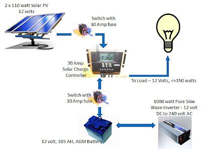 Standalone+Solar+PV