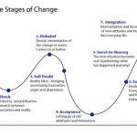 stages_of_change