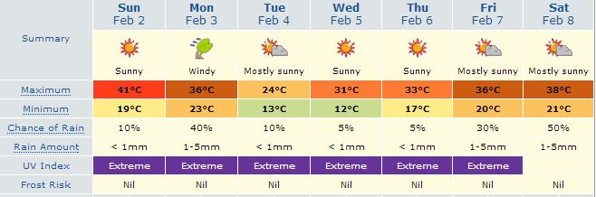 This weeks forecast Melton, Victoria