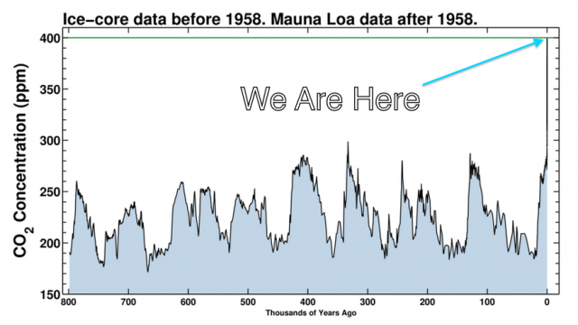 Climate Change Beyond 400ppm
