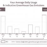 Gas bill graph